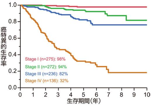 図1:大腸癌の治療成績