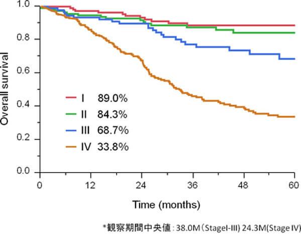 図4.大腸癌の治療成績:5年生存率