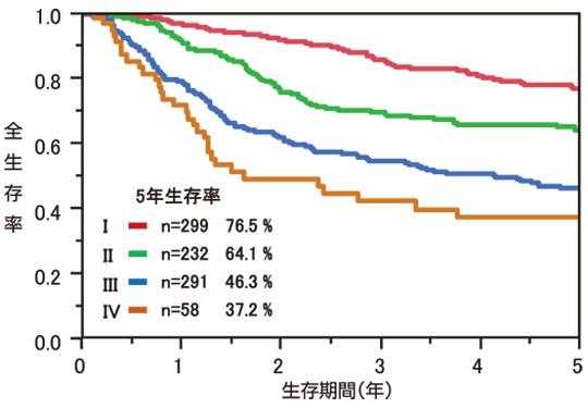 図7:食道癌手術症例の治療成績