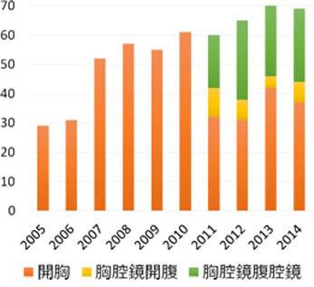図1.食道癌切除症例数の年次推移