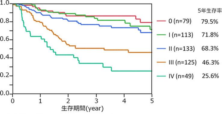 図6.食道癌症例のStage別生存率