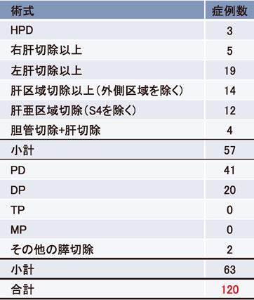 表1:肝胆膵外科高難度手術