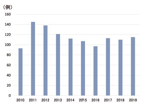 図1:過去10年間の肝切除数の年次推移 (n=1151)