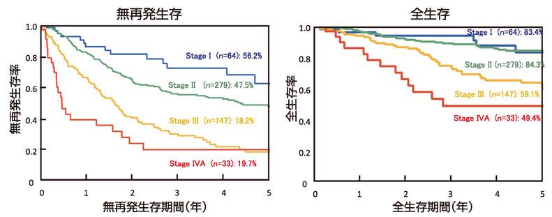 図4:初発肝細胞癌のStage別予後(n=523)