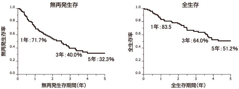 図7:初発肝内胆管癌の切除後予後(n=104)