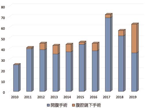 図14:過去10年間の膵切除数の年次推移(n=481)