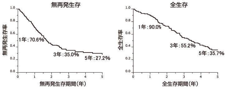 図18:初発胆道癌の切除後予後(n=181)