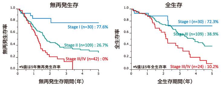 図19:初発胆道癌のStage別予後(n=181)