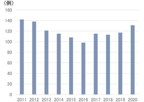 図2:過去10年間の肝切除数の年次推移 (n=1151)