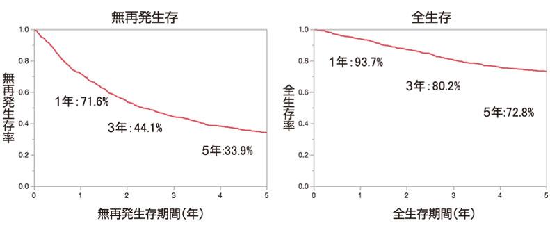 図4:初発肝細胞癌の切除後予後(n=1006)