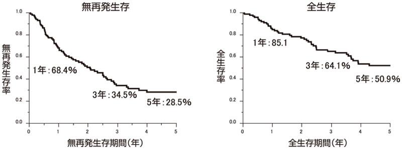 図8:初発肝内胆管癌の切除後予後(n=104)