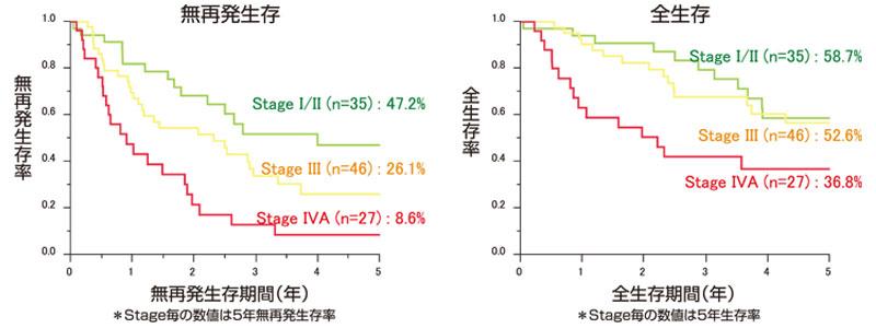 図9:初発肝内胆管癌のStage別予後(n=104)