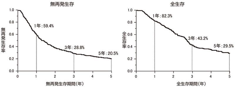 図12:膵癌の予後曲線(n=283)