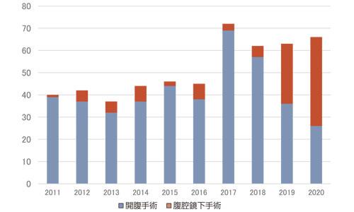 図15:過去10年間の膵切除数の年次推移(n=517)