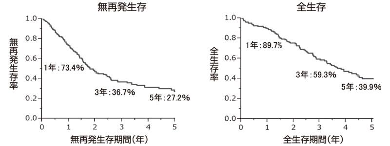 図19:初発胆道癌の切除後予後(n=200)