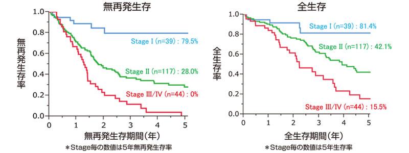 図20:初発胆道癌のStage別予後(n=200)