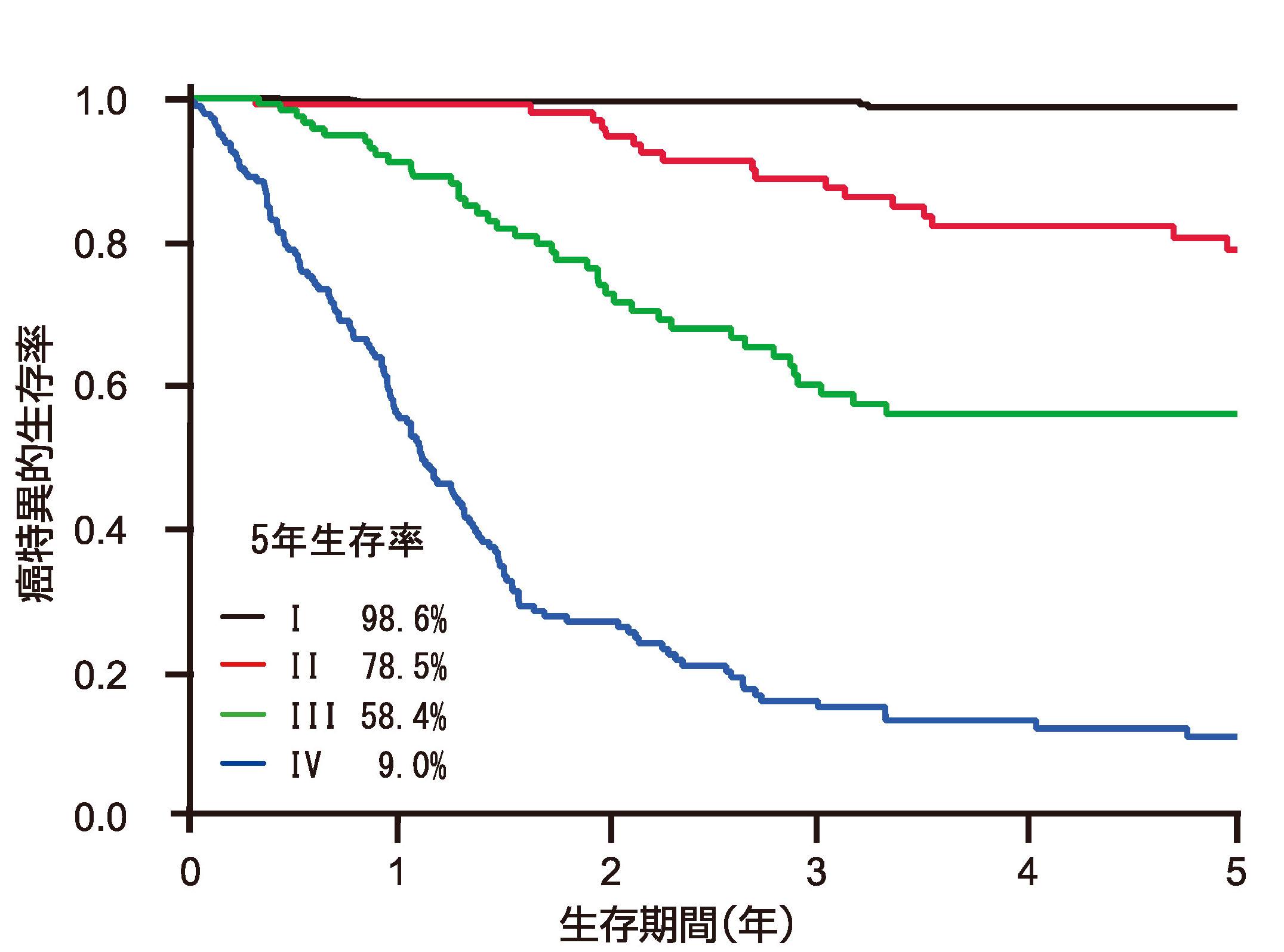 図4胃癌の治療成績(2005年~ 2018年)