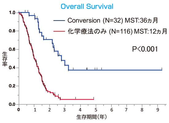 図3:Conversion症例の治療成績