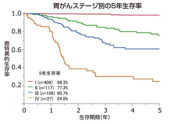 図4胃癌の治療成績(2005年~ 2019年)